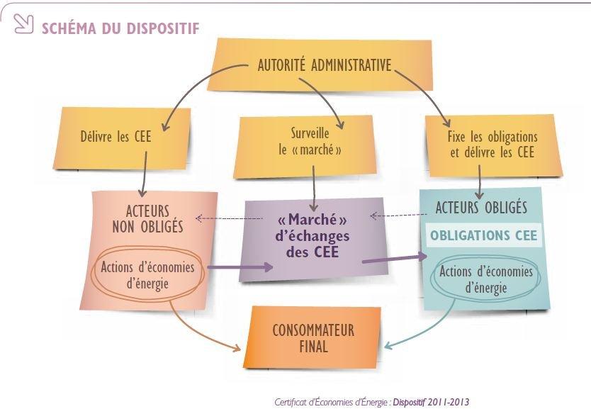 Zoom sur les Certificats d'Economie d'Energie dans DEFINITION Capture1