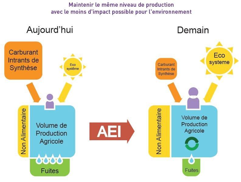 Agriculture Ecologiquement Intensive : présentation d'un nouveau modèle dans SE NOURRIR... Capture