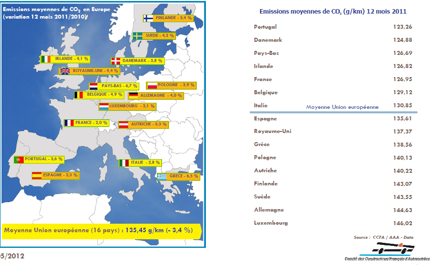 Idée reçue n°8 : La France dispose du meilleur parc automobile en matière d'émissions de CO2 dans IDEES RECUES Capture1