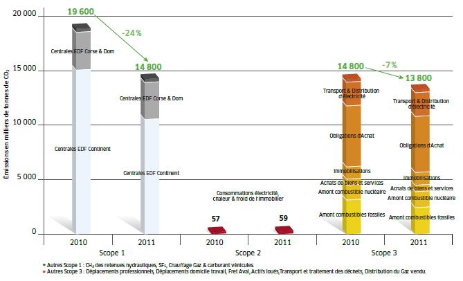 Le rapport Développement Durable d'EDF et son premier Bilan Carbone dans ENERGIE Capture15