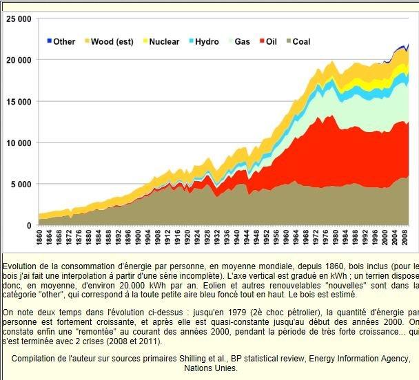 La transition énergétique vue par Jean-Marc Jancovici dans ENERGIE Capture6