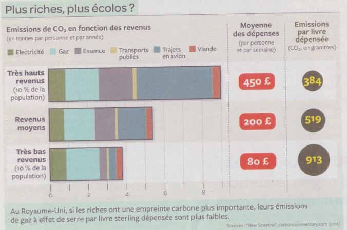 Relation compliquée entre empreinte carbone et revenus dans HOMMES Capture10