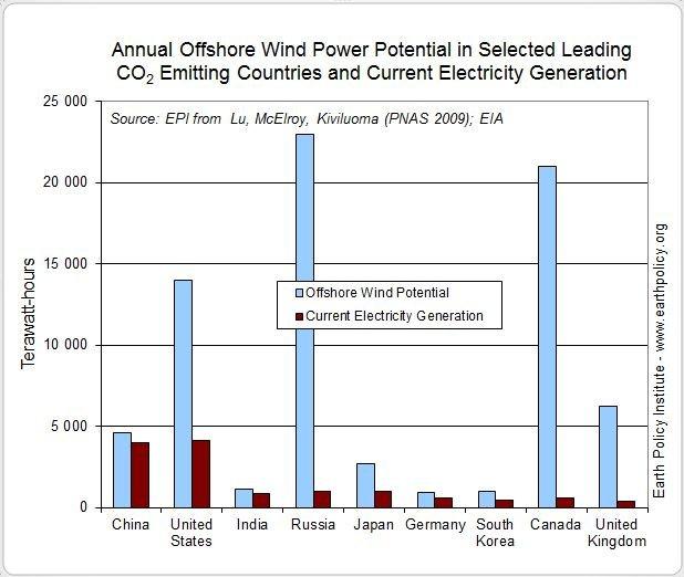 238 000 Mw éolien installé dans le monde depuis le début de l'année... dans ENERGIE capture18