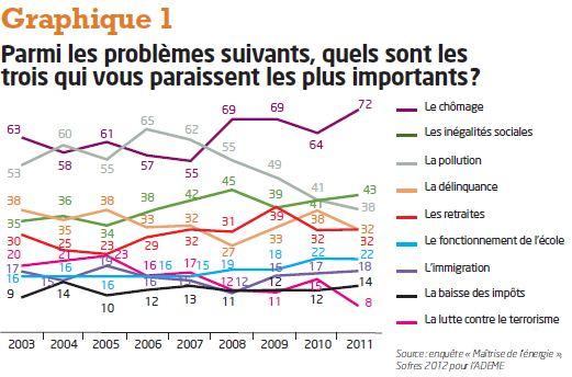 Les français et l'environnement : Baromètre d'opinion de l'ADEME dans ACTUALITE capture3
