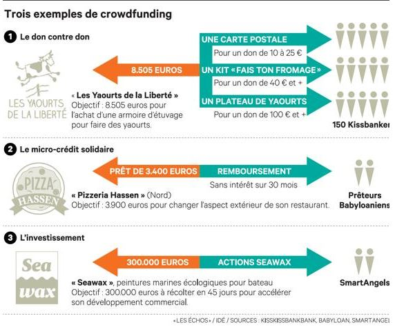 capture2 crowfunding dans TRANSITION