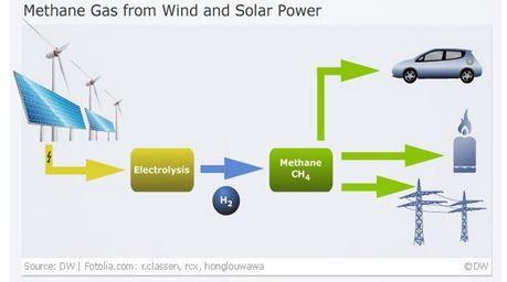 Méthanation : une solution crédible au problème du stockage d'électricité issue du renouvelable ? dans ENERGIE capture1