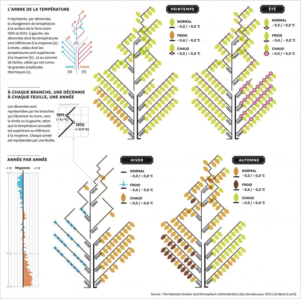 L'arbre de la Température : le climat en infographie dans GES infographie_0